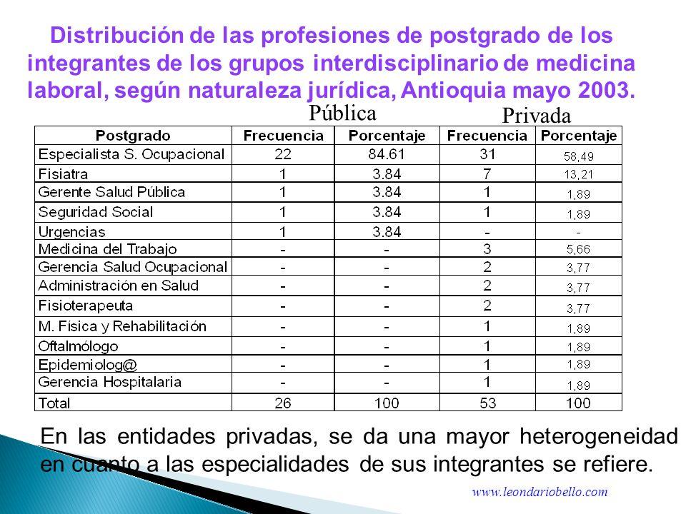 Tabla 1: Estadísticas resumen sobre la percepción de las IPS en aspectos de contratación y pagos con respecto a algunas EPS del área metropolitana de