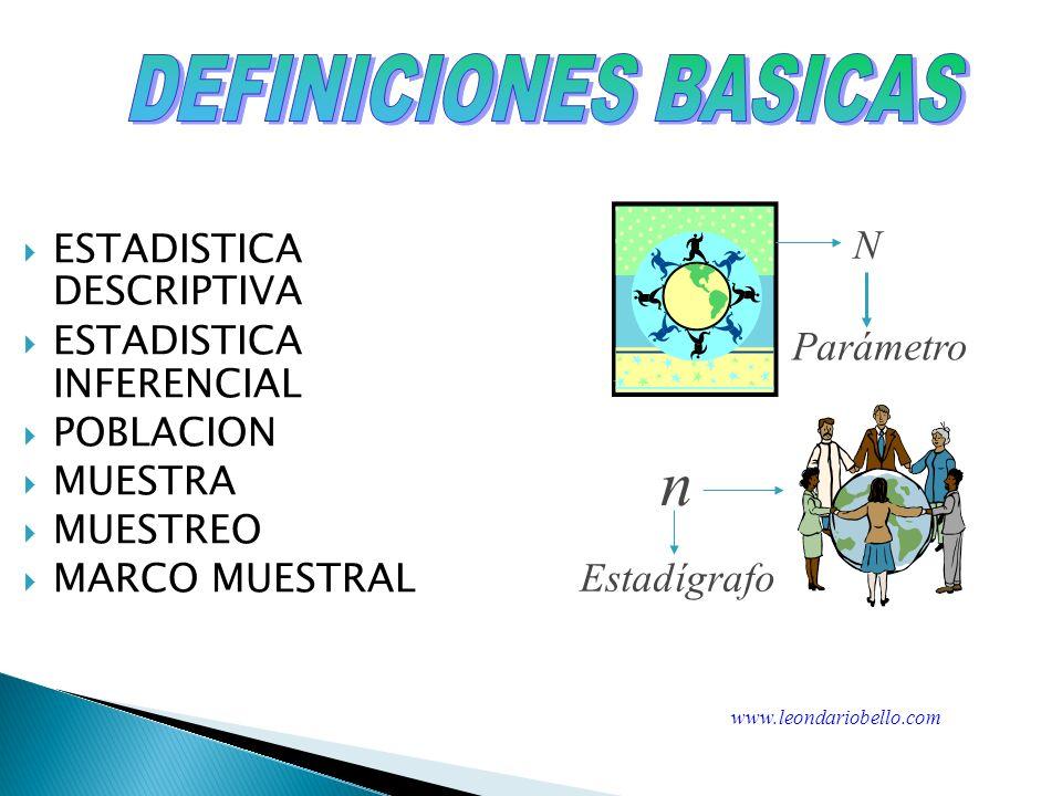 ESTADISTICA DESCRIPTIVA ESTADISTICA INFERENCIAL POBLACION MUESTRA MUESTREO MARCO MUESTRAL Parámetro Estadígrafo N n www.leondariobello.com