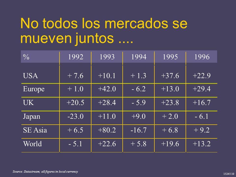 15245 10 No todos los mercados se mueven juntos.... Source: Datastream; all figures in local currency %19921993199419951996 USA+ 7.6+10.1+ 1.3+37.6+22