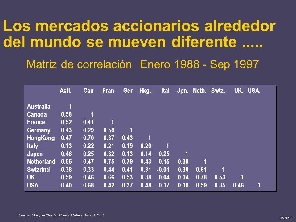 15245 11 Los mercados accionarios alrededor del mundo se mueven diferente..... Source: Morgan Stanley Capital International; FIIS Matriz de correlació