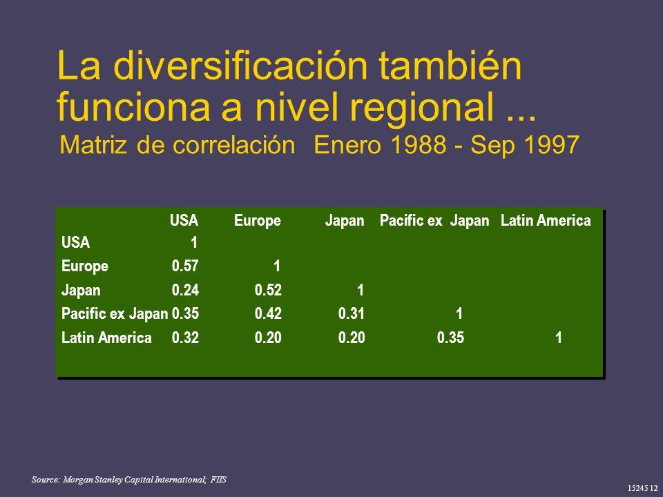 15245 12 La diversificación también funciona a nivel regional... Source: Morgan Stanley Capital International; FIIS Matriz de correlación Enero 1988 -
