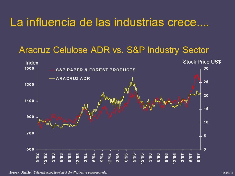15245 13 La influencia de las industrias crece.... Aracruz Celulose ADR vs. S&P Industry Sector Source: FactSet. Selected example of stock for illustr