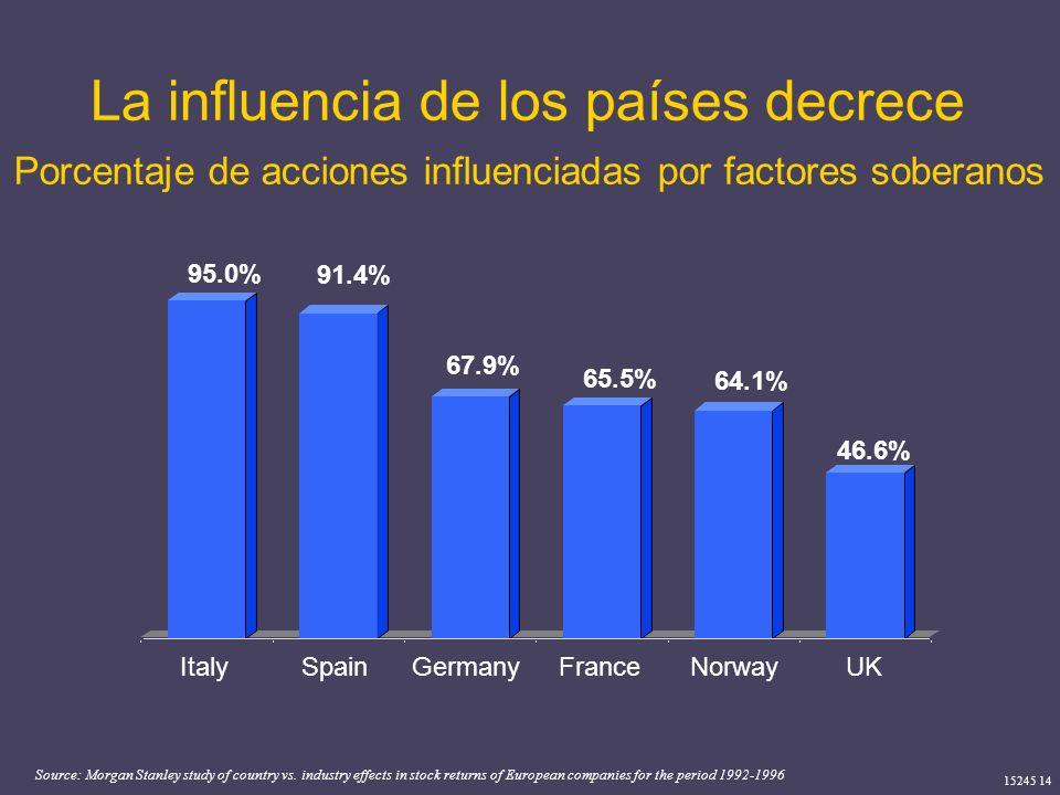 15245 14 La influencia de los países decrece Source: Morgan Stanley study of country vs. industry effects in stock returns of European companies for t