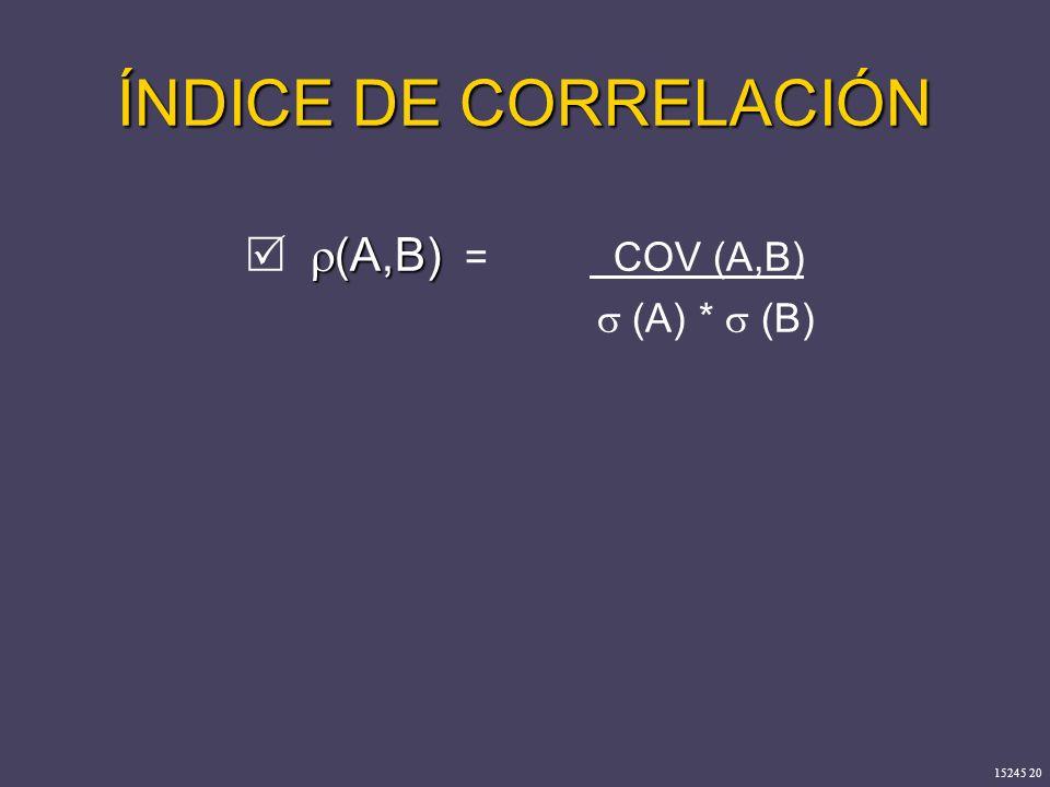 15245 20 ÍNDICE DE CORRELACIÓN (A,B) (A,B) = COV (A,B) (A) * (B)