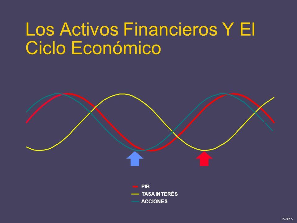 15245 5 PIB TASA INTERÉS ACCIONES Los Activos Financieros Y El Ciclo Económico