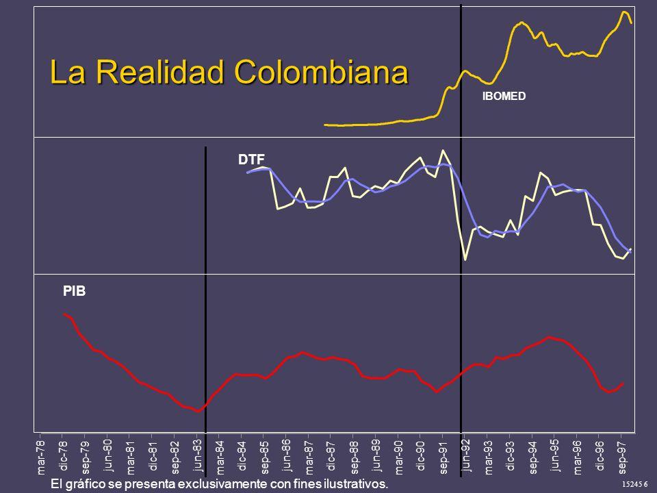 15245 6 La Realidad Colombiana IBOMED DTF PIB mar-78 dic-78 sep-79 jun-80 mar-81 dic-81 sep-82 jun-83 mar-84 dic-84 sep-85 jun-86 mar-87 dic-87 sep-88