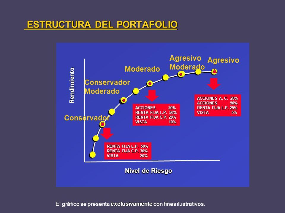 ACCIONES 20% RENTA FIJA L.P. 50% RENTA FIJA C.P. 20% VISTA 10% Rendimiento Nivel de Riesgo Conservador Moderado Agresivo Moderado ESTRUCTURA DEL PORTA