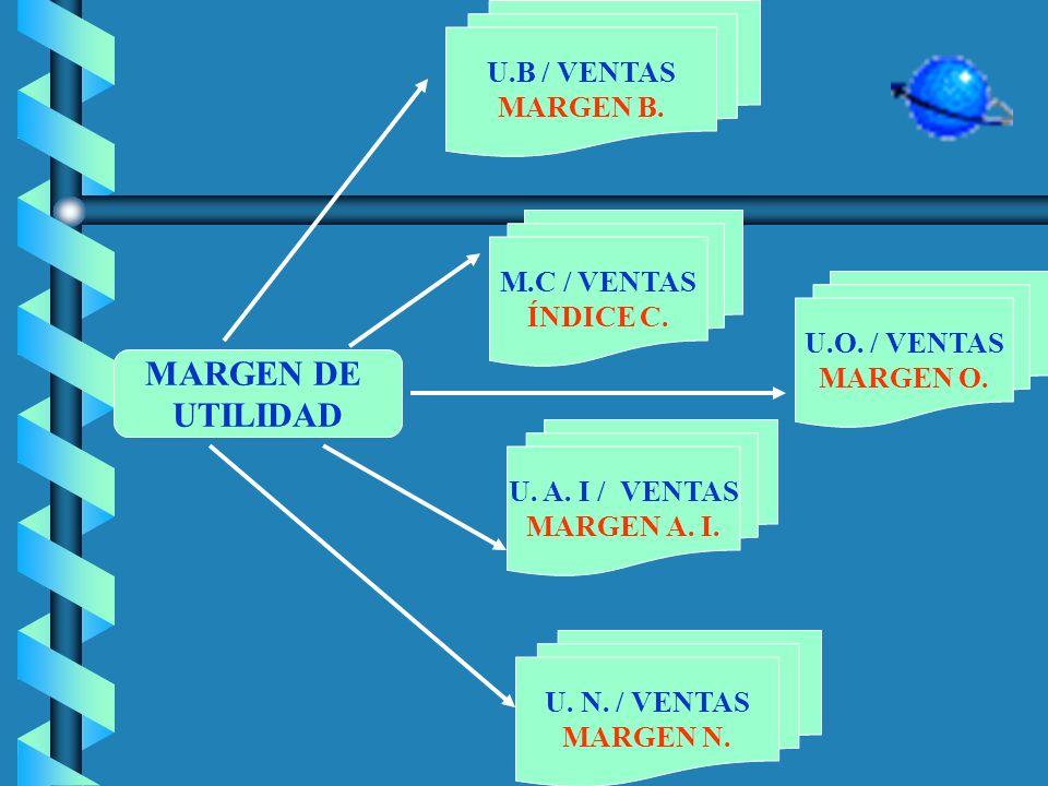 RENTABILIDAD DEL PATRIMONIO DEL ACTIVO U.O / ACTIVOS RENT. OPERATIVA U.A.I / PATRIMONIO R. PATRIMONIO A.I. U.A.I / ACTIVOS R. ACTIVO A.I UTILIDAD NETA