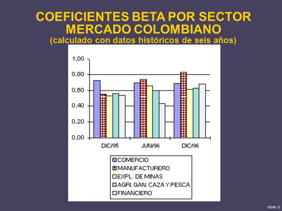 15245 12 COEFICIENTES BETA POR SECTOR MERCADO COLOMBIANO (calculado con datos históricos de seis años)