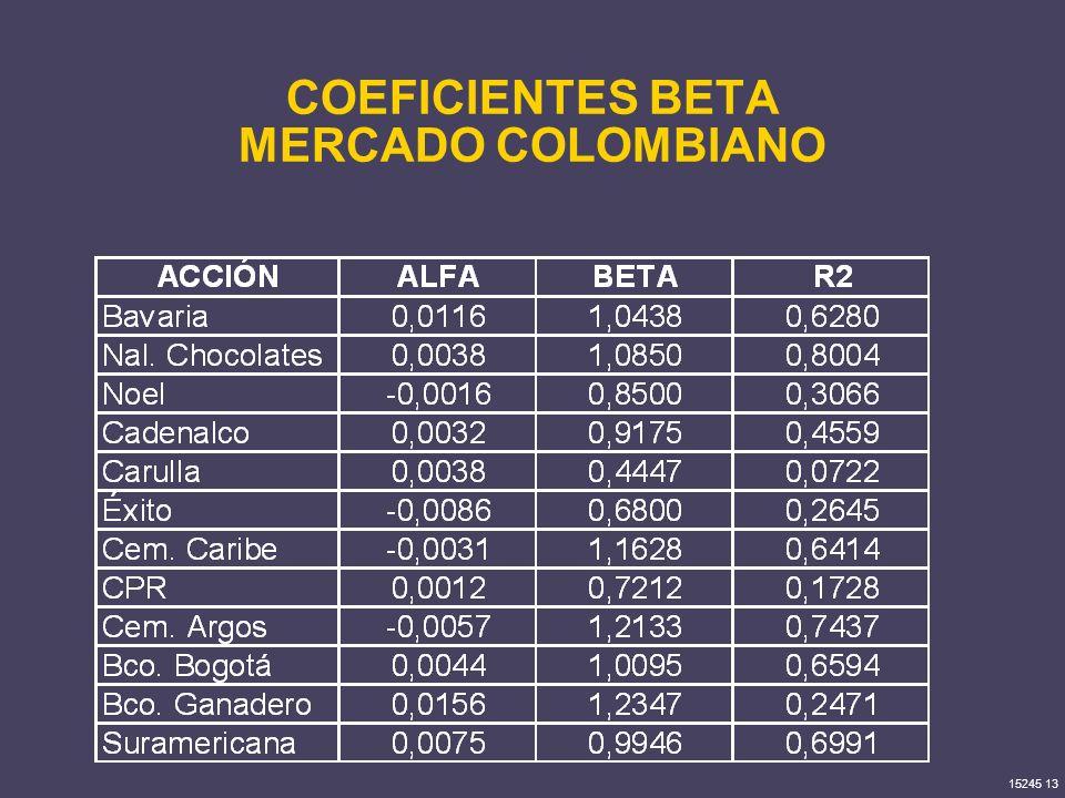 15245 13 COEFICIENTES BETA MERCADO COLOMBIANO