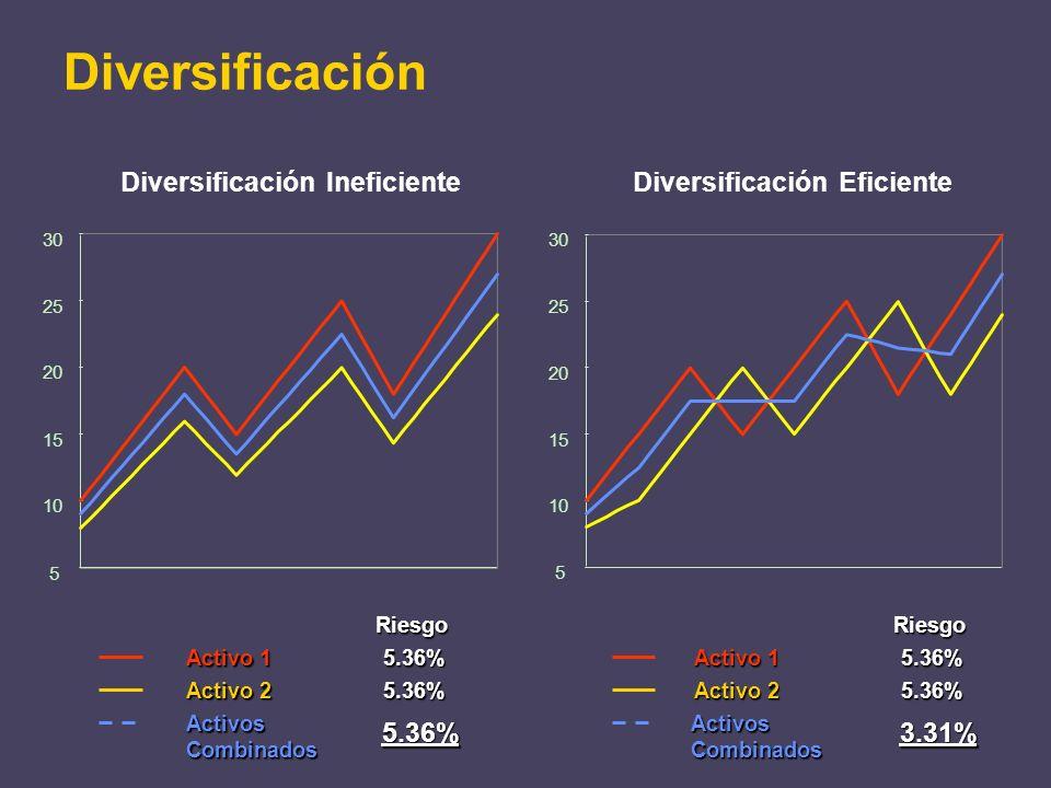 Diversificación 5 10 15 20 25 30 5 10 15 20 25 30 Riesgo Activo 1 5.36%5.36% Activo 2 5.36% ActivosCombinados 5.36% 5.36% ActivosCombinados 3.31% Dive