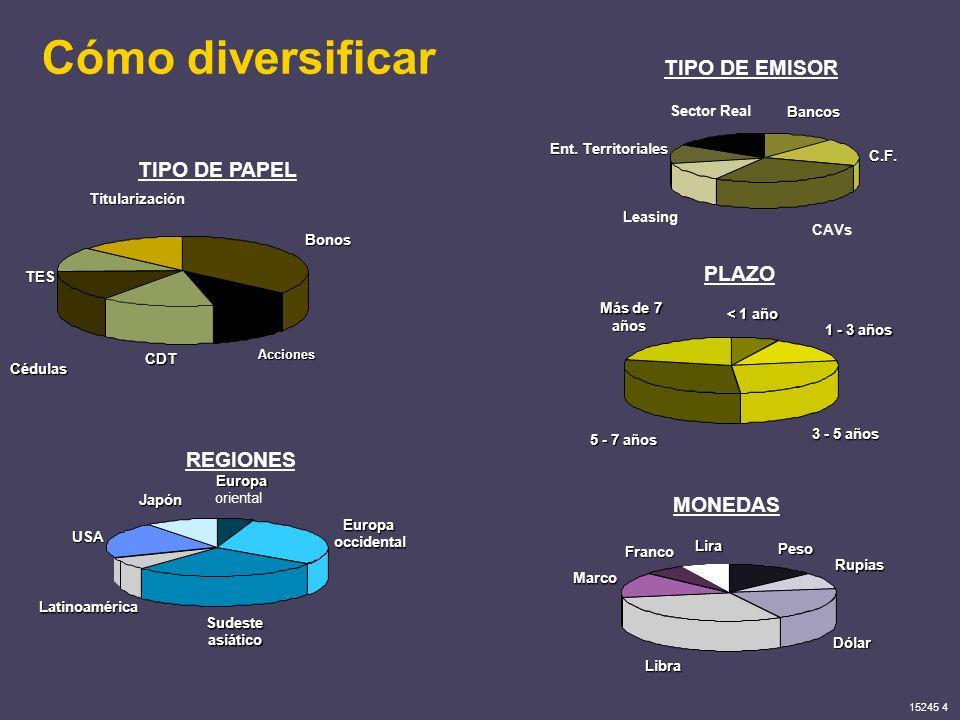 15245 4 Cómo diversificar Cédulas TES TIPO DE PAPEL Bonos Acciones CDT Titularización PLAZO Más de 7 años 1 - 3 años 3 - 5 años < 1 año 5 - 7 años REG