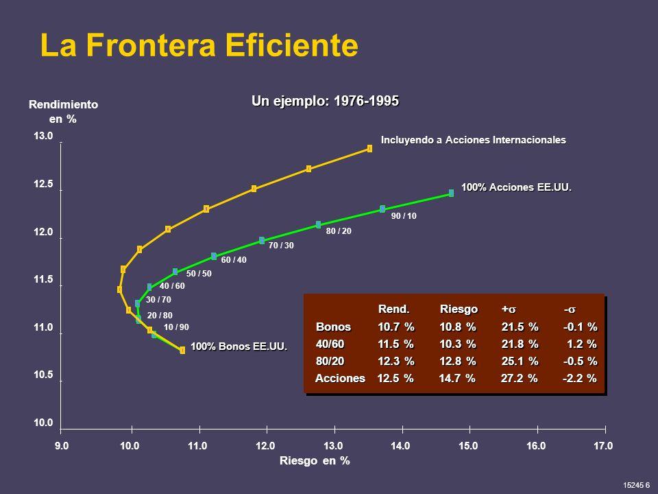 15245 6 La Frontera Eficiente Riesgo en % Rend.Riesgo+ - Rend.Riesgo+ - 100% Bonos EE.UU. Bonos10.7 %10.8 %21.5 %-0.1 % 100% Acciones EE.UU. Acciones1