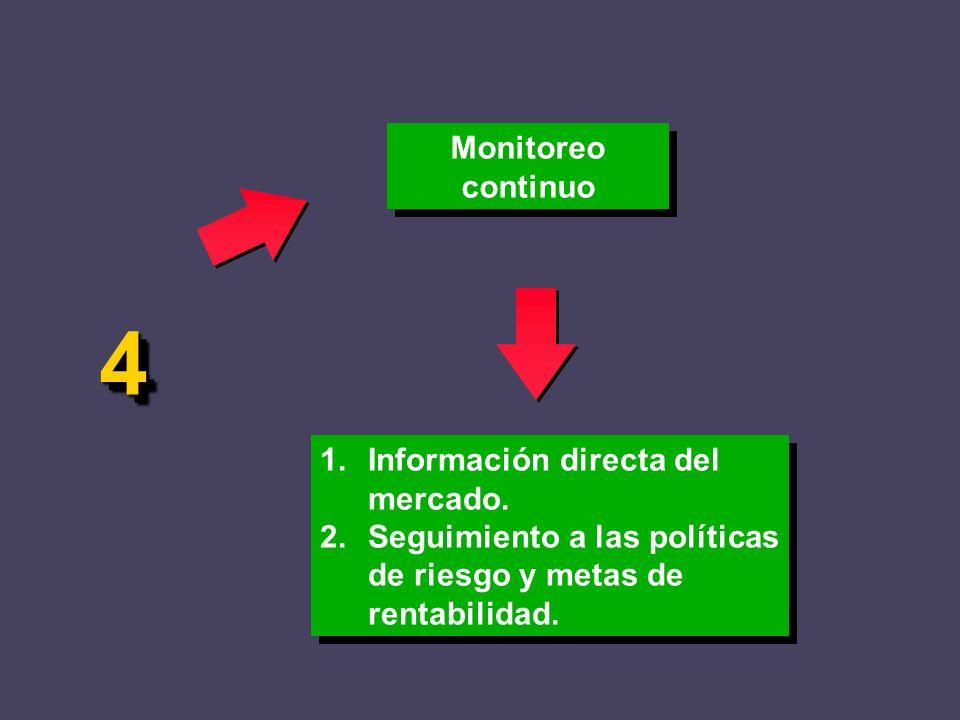 Monitoreo continuo 1.Información directa del mercado. 2.Seguimiento a las políticas de riesgo y metas de rentabilidad. 1.Información directa del merca