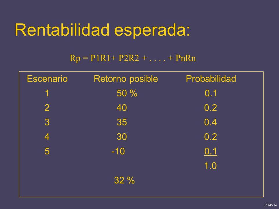15245 14 Rentabilidad esperada: Rp = P1R1+ P2R2 +.... + PnRn Escenario Retorno posible Probabilidad 1 50 % 0.1 2 40 0.2 3 35 0.4 4 30 0.2 5 -10 0.1 1.