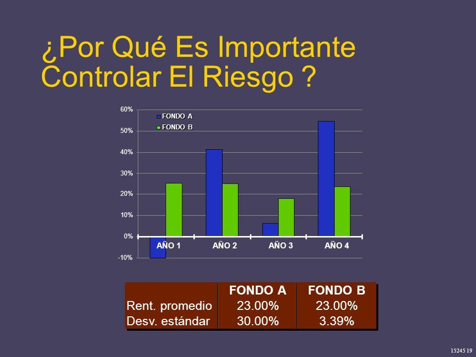 15245 19 ¿Por Qué Es Importante Controlar El Riesgo ? -10% 0% 10% 20% 30% 40% 50% 60% AÑO 1AÑO 2AÑO 3AÑO 4 FONDO A FONDO B FONDO AFONDO B Rent. promed