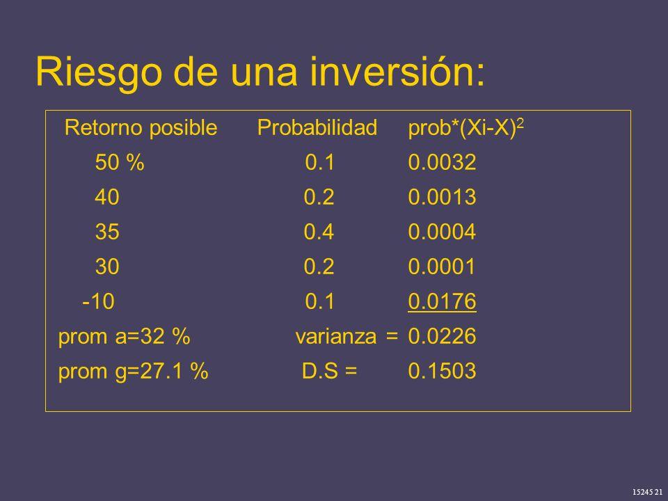 15245 21 Riesgo de una inversión: Retorno posible Probabilidadprob*(Xi-X) 2 50 % 0.10.0032 40 0.20.0013 35 0.4 0.0004 30 0.2 0.0001 -10 0.10.0176 prom