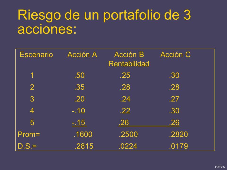 15245 22 Riesgo de un portafolio de 3 acciones: Escenario Acción A Acción B Acción C Rentabilidad 1.50.25.30 2.35.28.28 3.20.24.27 4 -.10.22.30 5 -.15
