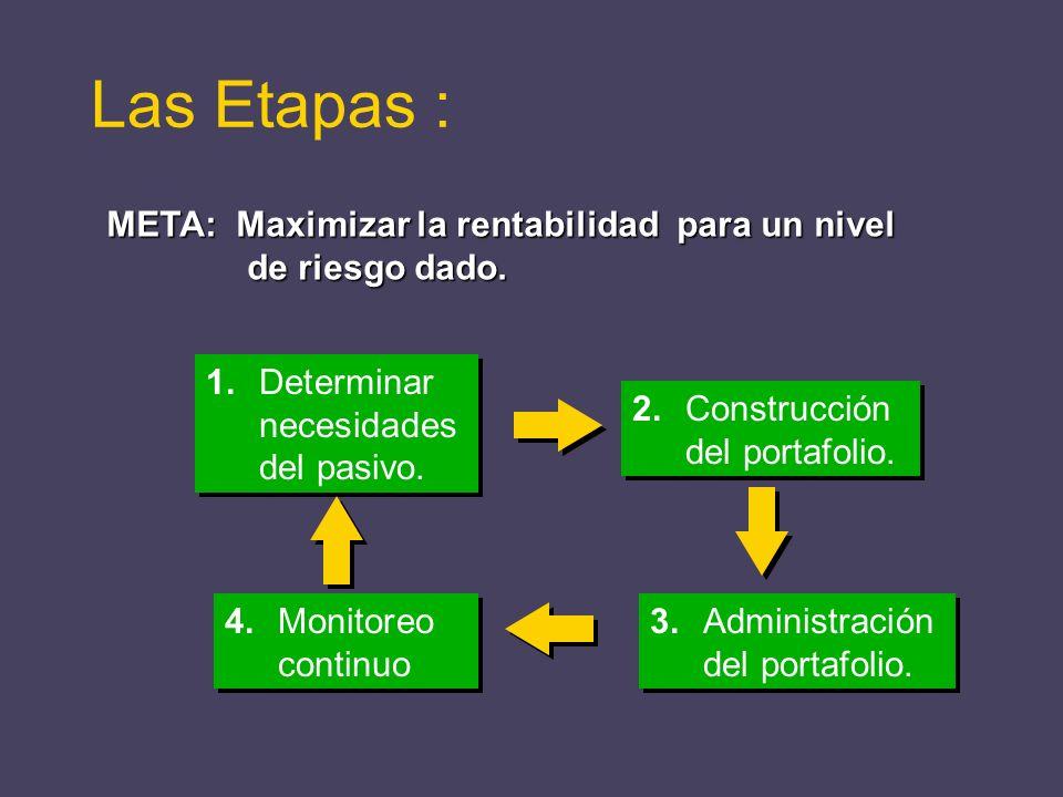 META: Maximizar la rentabilidad para un nivel de riesgo dado. 1.Determinar necesidades del pasivo. 2.Construcción del portafolio. 4.Monitoreo continuo