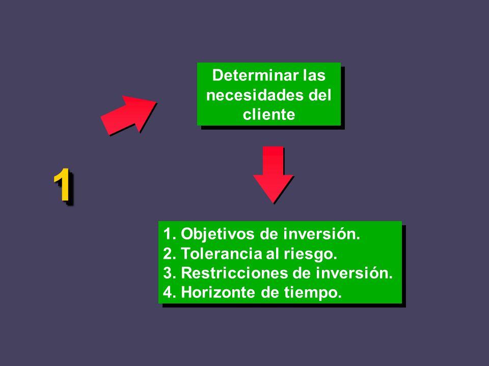 Determinar las necesidades del cliente 1. Objetivos de inversión. 2. Tolerancia al riesgo. 3. Restricciones de inversión. 4. Horizonte de tiempo. 1. O