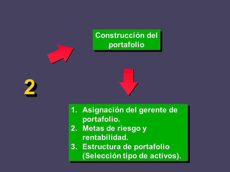 Construcción del portafolio 1.Asignación del gerente de portafolio. 2.Metas de riesgo y rentabilidad. 3.Estructura de portafolio (Selección tipo de ac