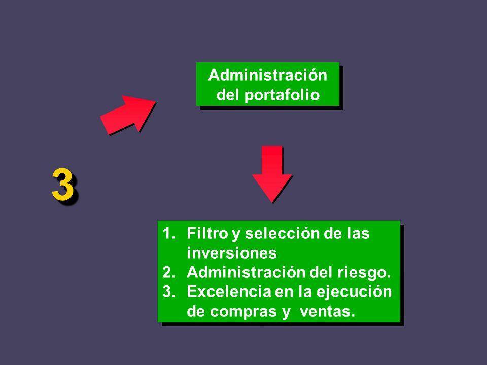 Administración del portafolio 1.Filtro y selección de las inversiones 2.Administración del riesgo. 3.Excelencia en la ejecución de compras y ventas. 1
