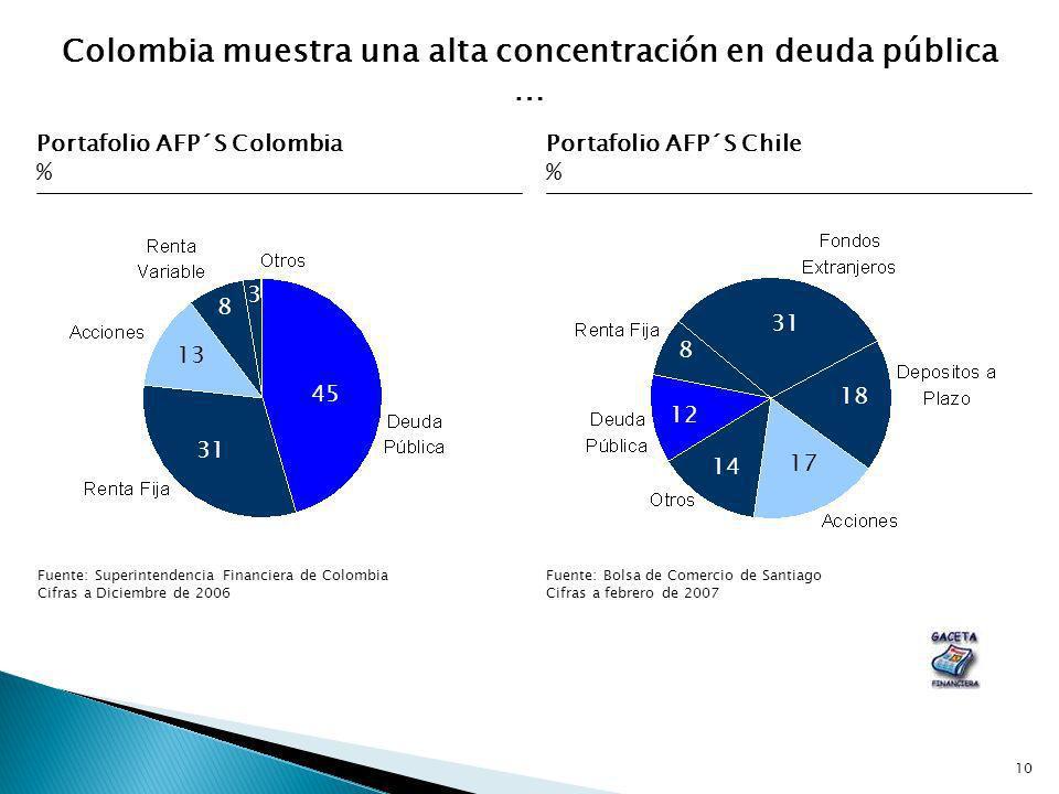 10 Portafolio AFP´S Colombia % Fuente: Superintendencia Financiera de Colombia Cifras a Diciembre de 2006 Fuente: Bolsa de Comercio de Santiago Cifras