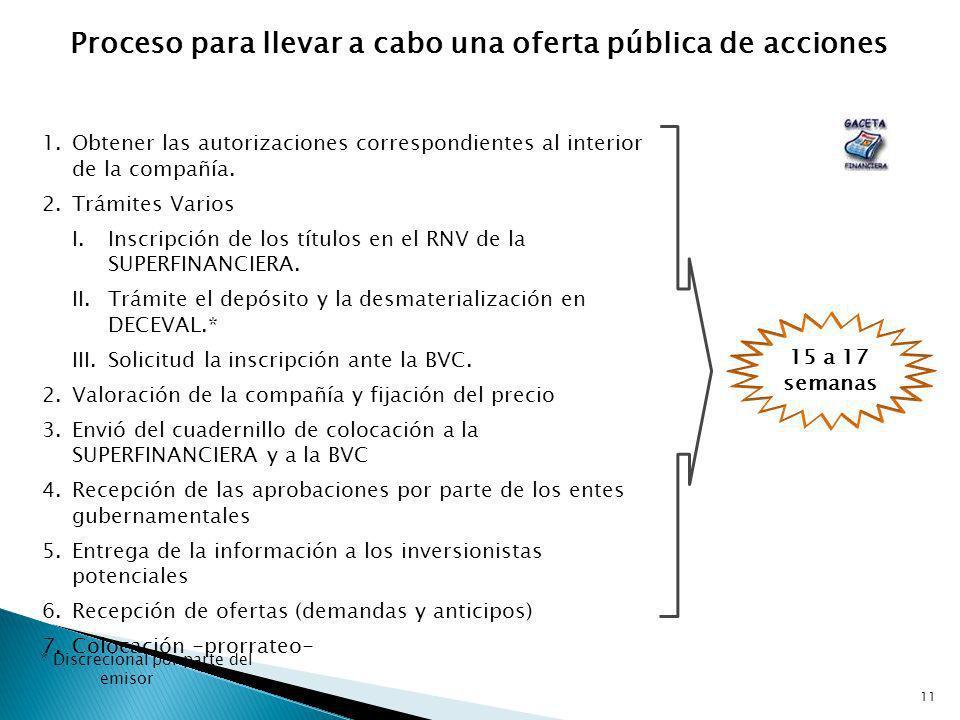 11 1.Obtener las autorizaciones correspondientes al interior de la compañía. 2.Trámites Varios I.Inscripción de los títulos en el RNV de la SUPERFINAN