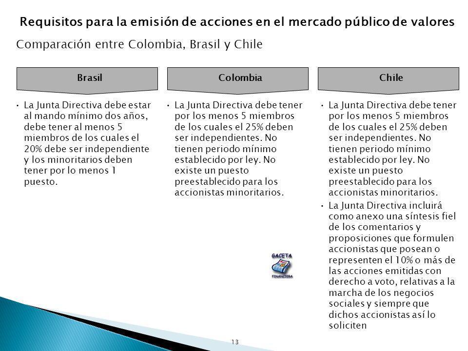 13 Brasil Colombia Chile La Junta Directiva debe estar al mando mínimo dos años, debe tener al menos 5 miembros de los cuales el 20% debe ser independ