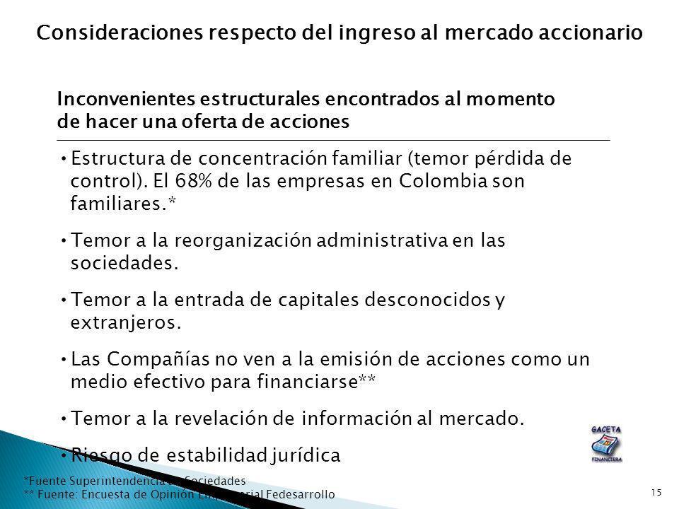 15 Inconvenientes estructurales encontrados al momento de hacer una oferta de acciones Estructura de concentración familiar (temor pérdida de control)