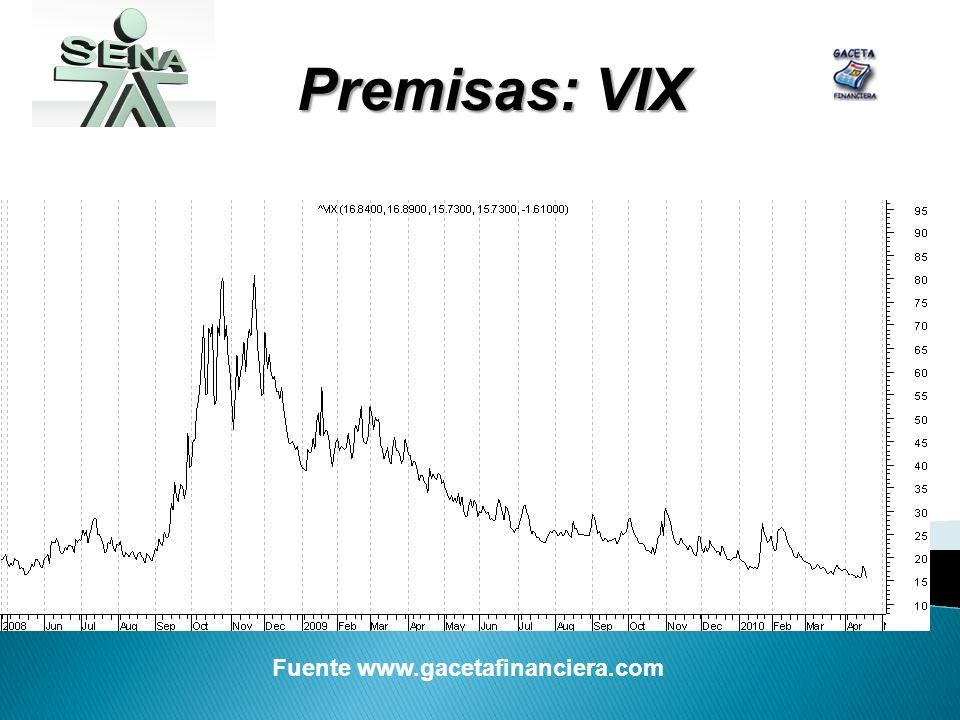 Premisas: VIX Fuente www.gacetafinanciera.com