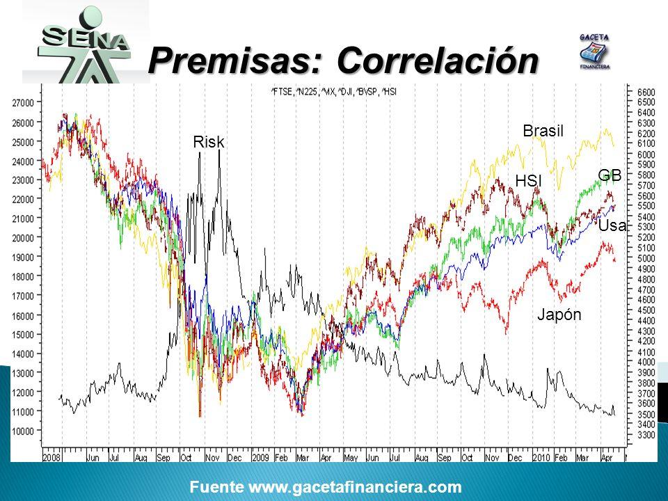 Premisas: Correlación Risk Brasil GB Usa Japón HSI Fuente www.gacetafinanciera.com