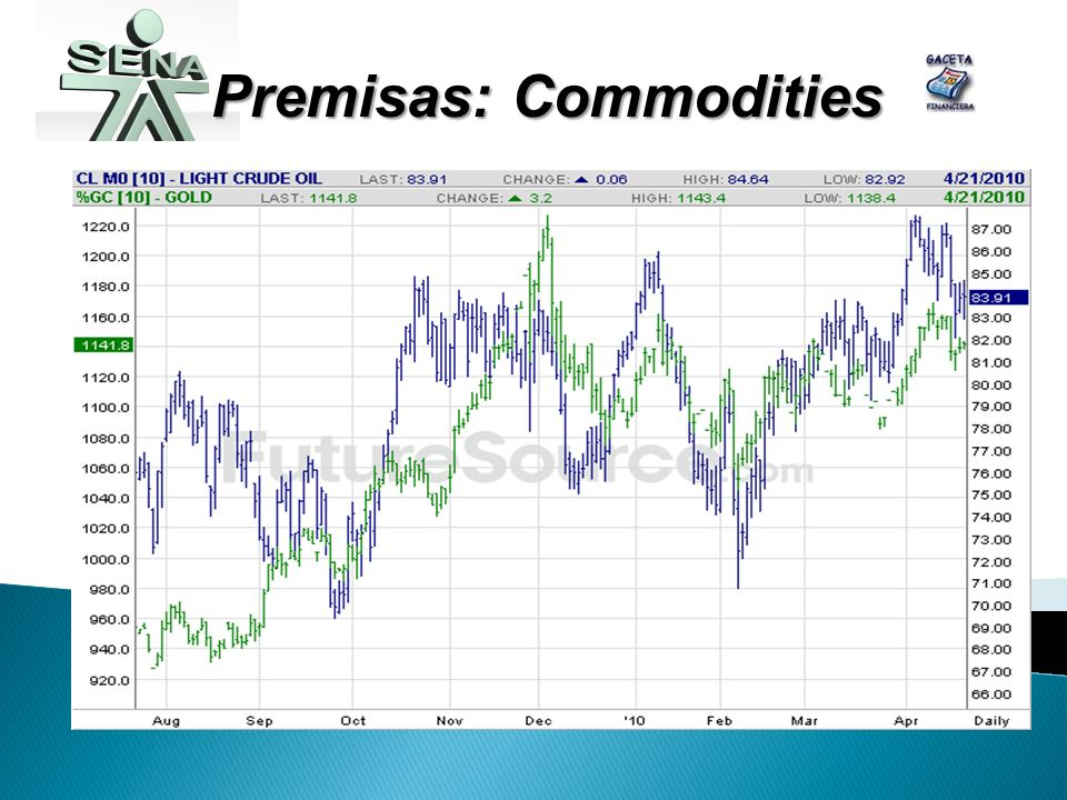 Premisas: Commodities