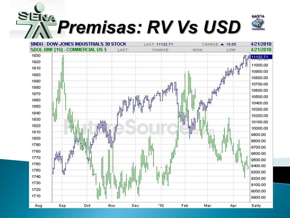 Premisas: RV Vs USD
