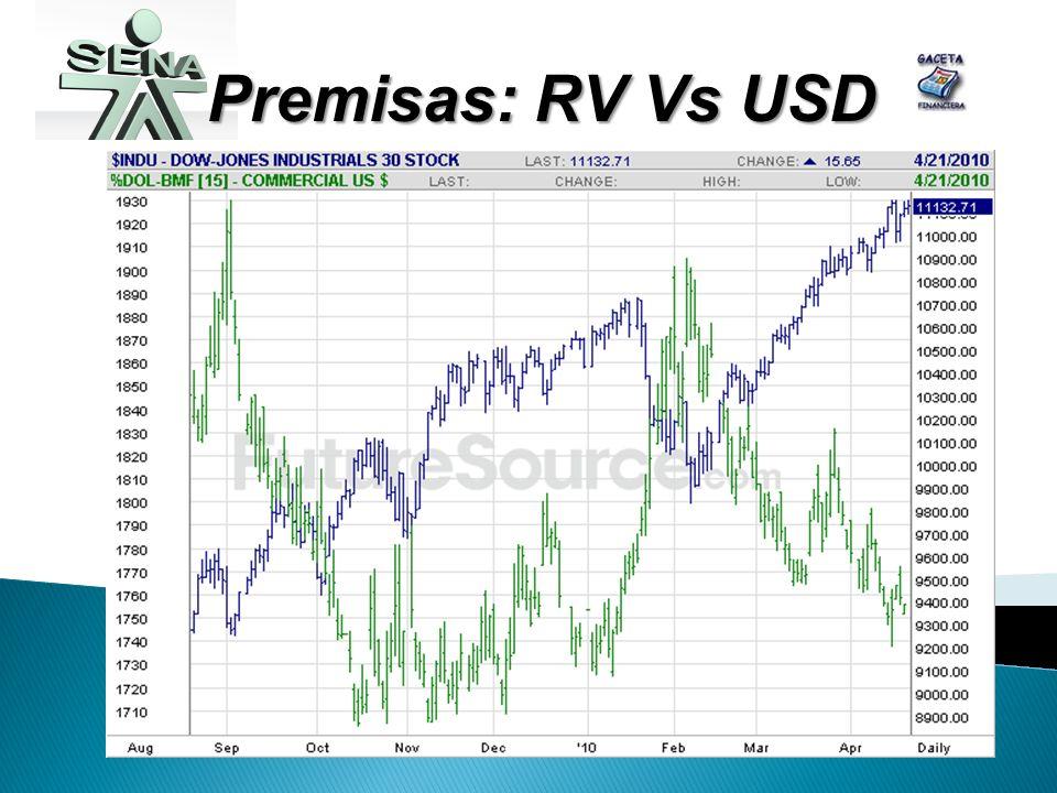 Premisas: RV Vs USD