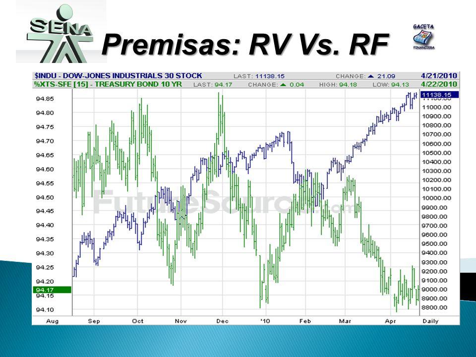 Premisas: RV Vs. RF