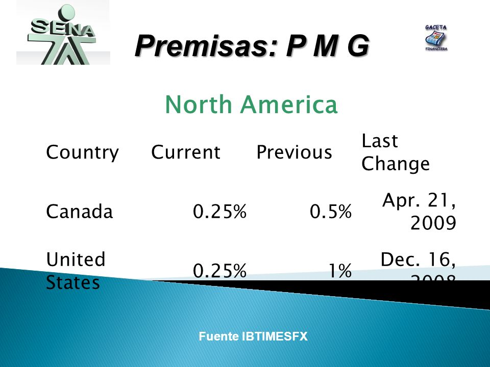 Premisas: P M G North America CountryCurrentPrevious Last Change Canada0.25%0.5% Apr.