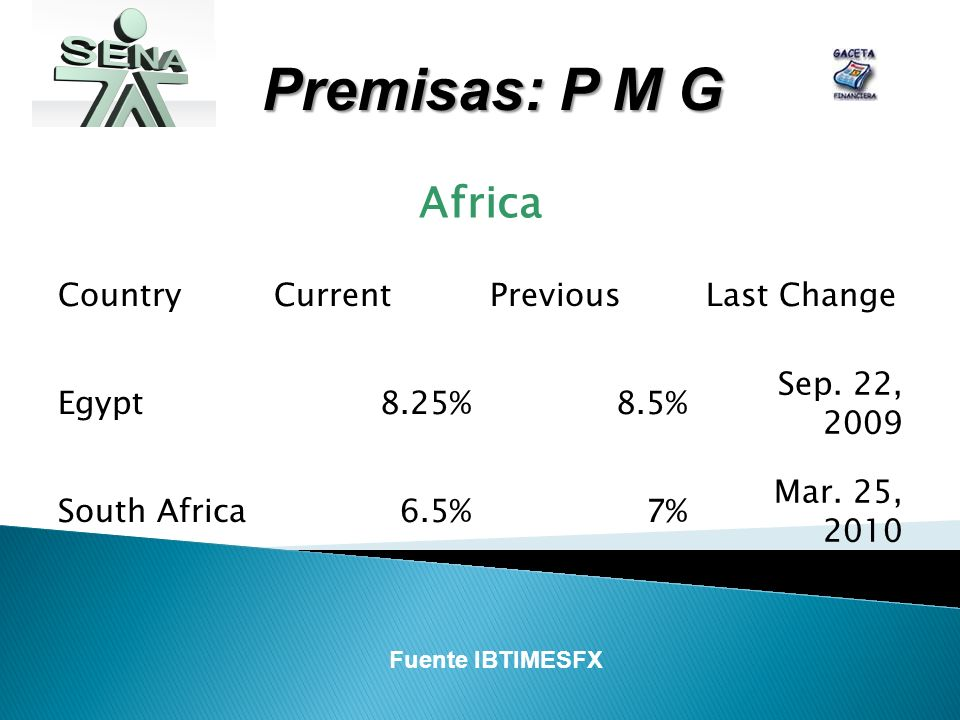 Premisas: P M G Africa CountryCurrentPreviousLast Change Egypt8.25%8.5% Sep.