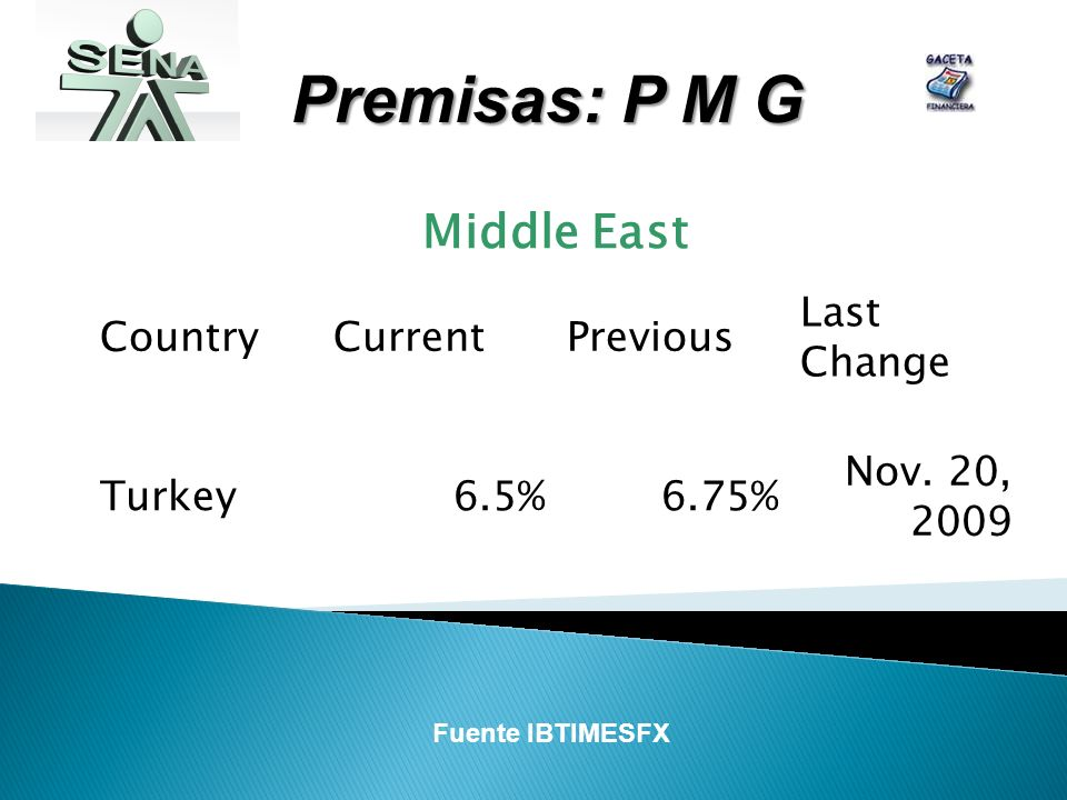Premisas: P M G Middle East CountryCurrentPrevious Last Change Turkey6.5%6.75% Nov. 20, 2009 Fuente IBTIMESFX