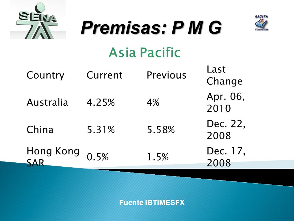Premisas: P M G Asia Pacific CountryCurrentPrevious Last Change Australia4.25%4% Apr. 06, 2010 China5.31%5.58% Dec. 22, 2008 Hong Kong SAR 0.5%1.5% De