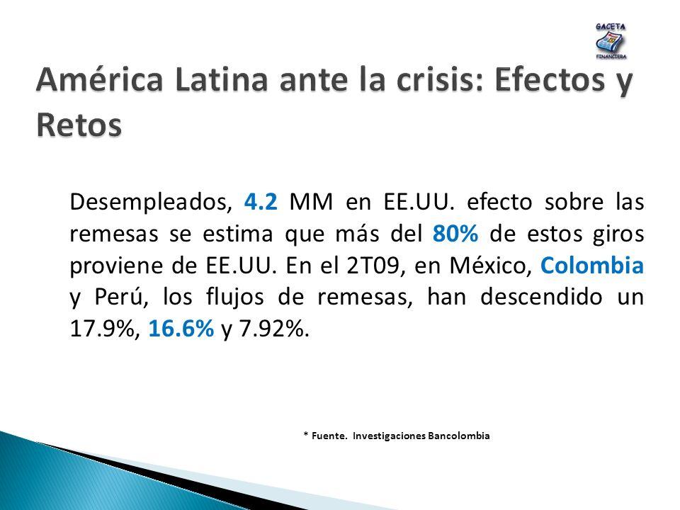 Desempleados, 4.2 MM en EE.UU. efecto sobre las remesas se estima que más del 80% de estos giros proviene de EE.UU. En el 2T09, en México, Colombia y