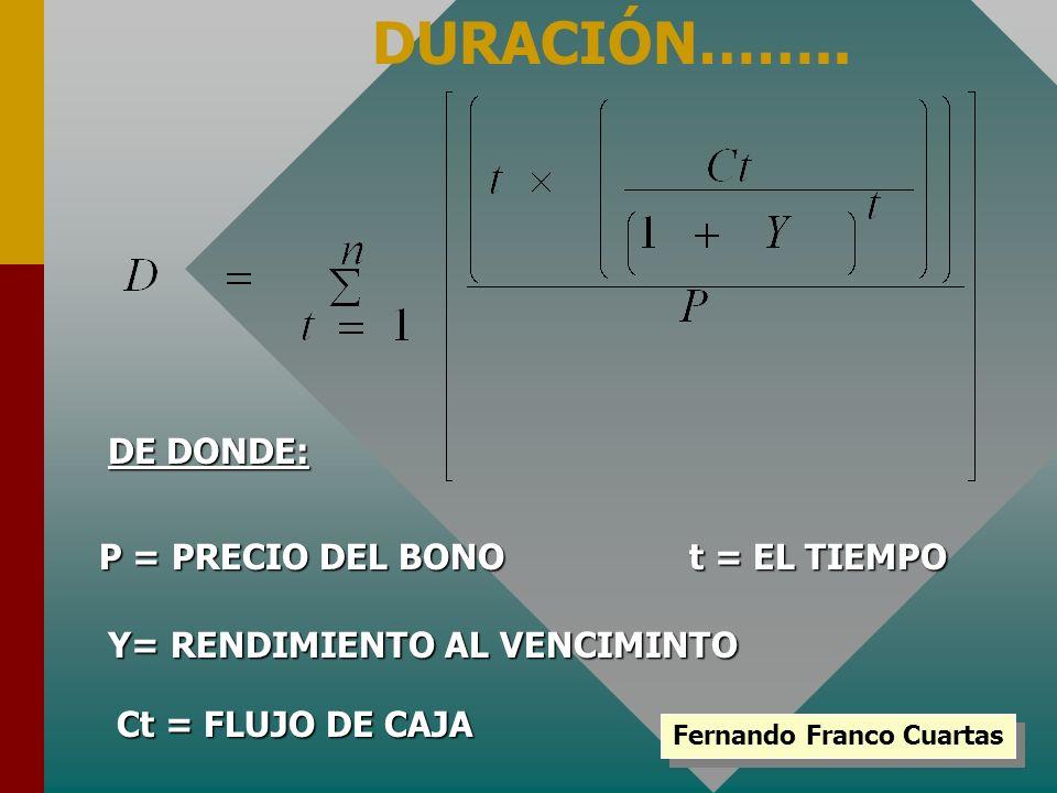 Fernando Franco Cuartas DURACIÓN…….. DE DONDE: P = PRECIO DEL BONO Y= RENDIMIENTO AL VENCIMINTO t = EL TIEMPO Ct = FLUJO DE CAJA
