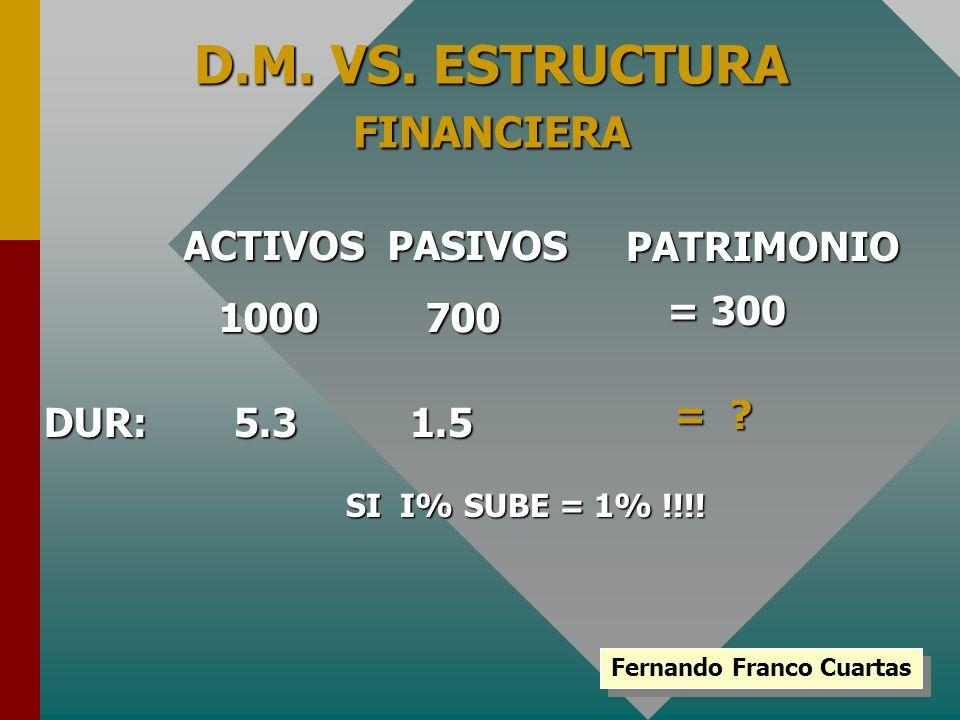 D.M. VS. ESTRUCTURA FINANCIERA ACTIVOS PASIVOS 1000 700 PATRIMONIO = 300 DUR:5.31.5 SI I% SUBE = 1% !!!! = ? Fernando Franco Cuartas