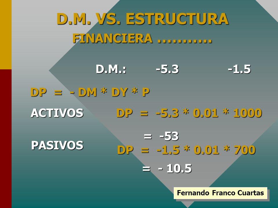 D.M. VS. ESTRUCTURA FINANCIERA FINANCIERA ……….. D.M.:-1.5 DP = - DM * DY * P DP = -5.3 * 0.01 * 1000 ACTIVOS = - 10.5 = - 10.5 -5.3 PASIVOS DP = -1.5