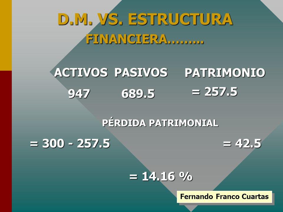 D.M. VS. ESTRUCTURA FINANCIERA……... ACTIVOS PASIVOS 947 689.5 PATRIMONIO = 257.5 PÉRDIDA PATRIMONIAL Fernando Franco Cuartas = 300 - 257.5 = 42.5 = 14