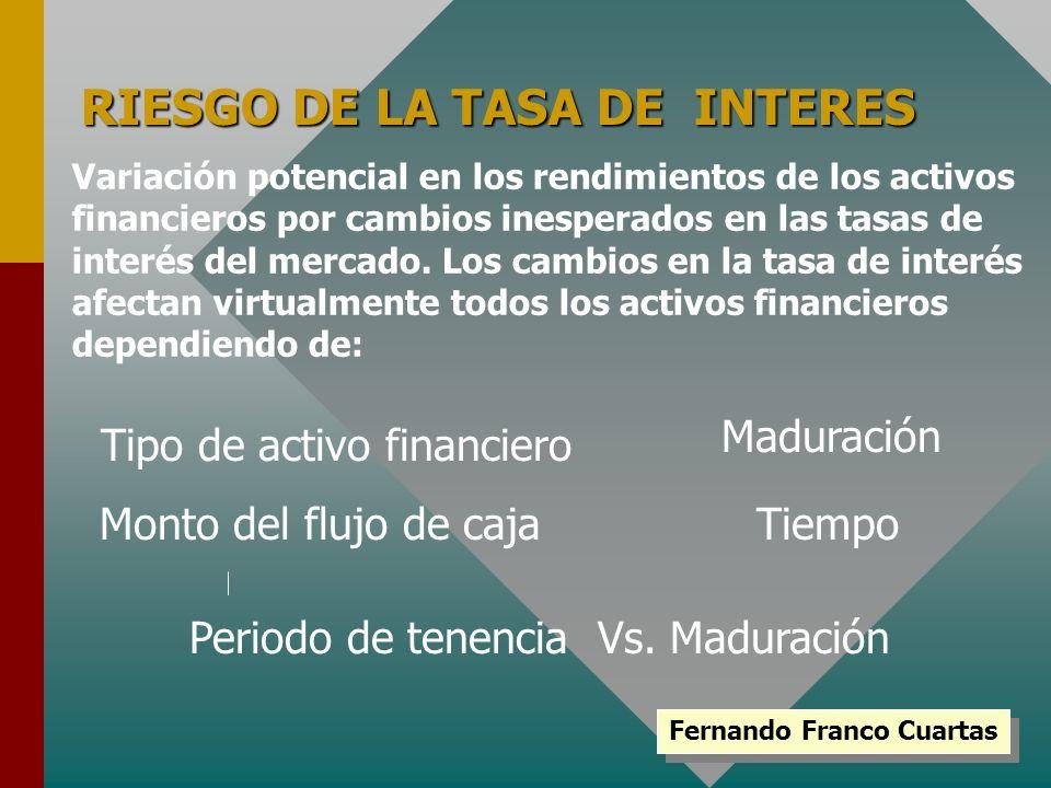 RIESGO DE LA TASA DE INTERES Variación potencial en los rendimientos de los activos financieros por cambios inesperados en las tasas de interés del me