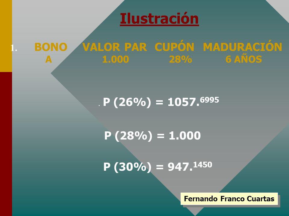 Fernando Franco Cuartas 1. BONOVALOR PARCUPÓNMADURACIÓN A 1.000 28% 6 AÑOS P (28%) = 1.000 P (30%) = 947. 1450. P (26%) = 1057. 6995 Ilustración