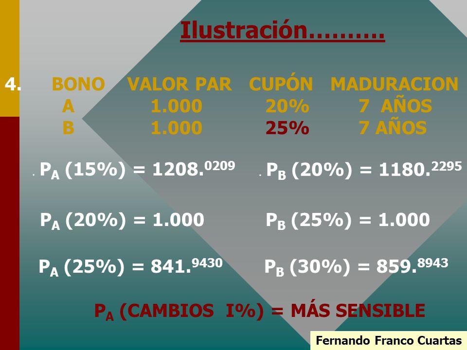 Fernando Franco Cuartas Ilustración………. 4.BONO VALOR PAR CUPÓN MADURACION A 1.000 20% 7 AÑOS B 1.000 25% 7 AÑOS. P A (15%) = 1208. 0209 P A (20%) = 1.