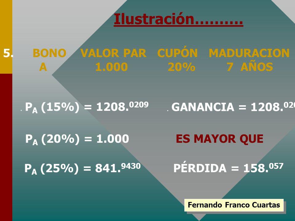 Fernando Franco Cuartas Ilustración………. 5.BONO VALOR PAR CUPÓN MADURACION A 1.000 20% 7 AÑOS. P A (15%) = 1208. 0209 P A (20%) = 1.000 P A (25%) = 841