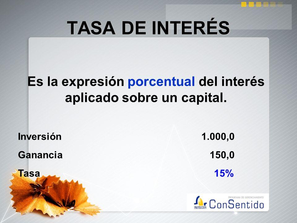 Es la expresión porcentual del interés aplicado sobre un capital. TASA DE INTERÉS Inversión 1.000,0 Ganancia 150,0 Tasa 15%